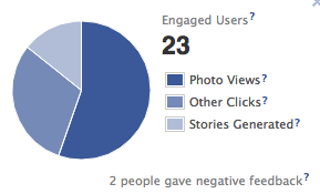Engaged Users on Facebook
